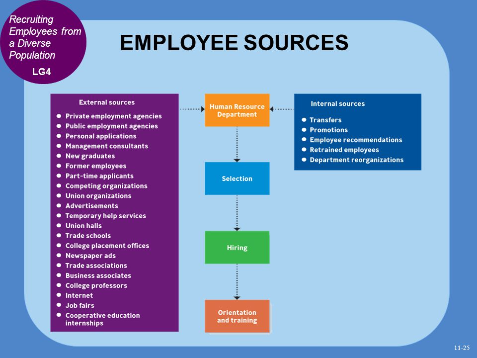 EMPLOYEE SOURCES Recruiting Employees from a Diverse Population LG4 11-25
