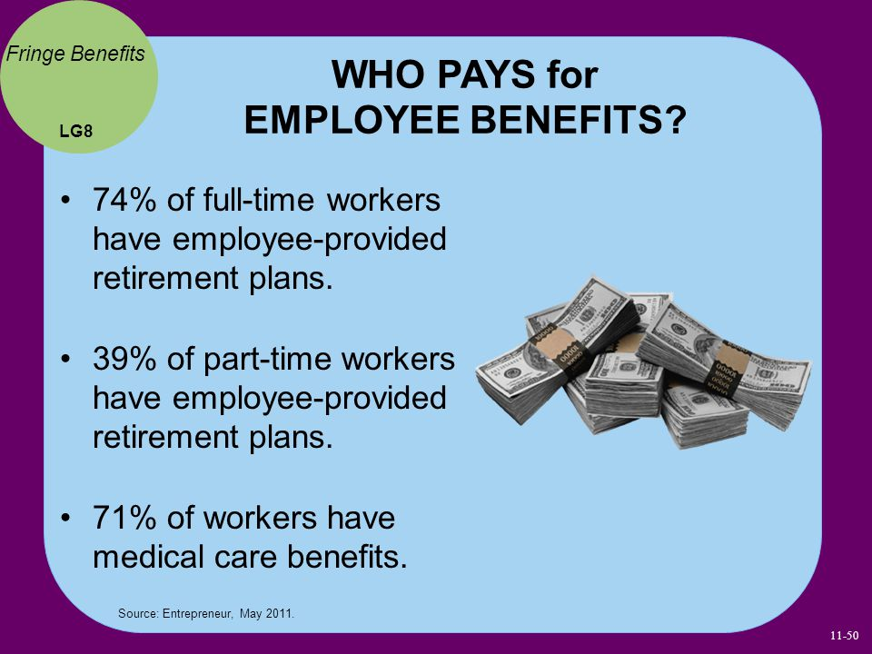 WHO PAYS for EMPLOYEE BENEFITS? 74% of full-time workers have employee-provided retirement plans. 39% of part-time workers have employee-provided reti