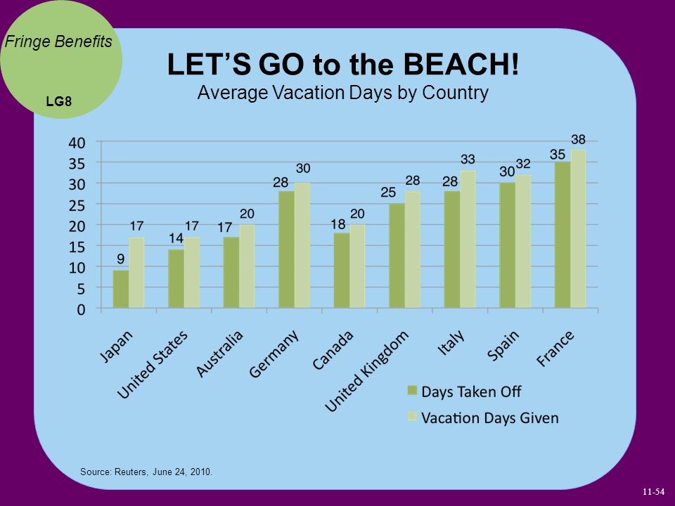 LET'S GO to the BEACH! Average Vacation Days by Country LG8 Fringe Benefits Source: Reuters, June 24, 2010. 11-54