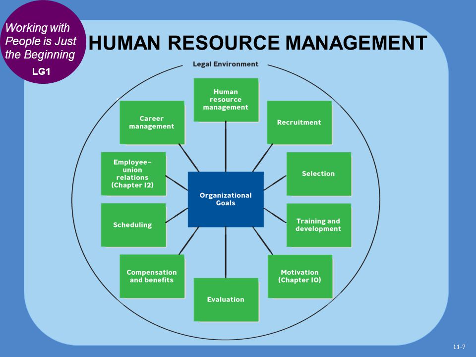 HUMAN RESOURCE MANAGEMENT Working with People is Just the Beginning LG1 11-7