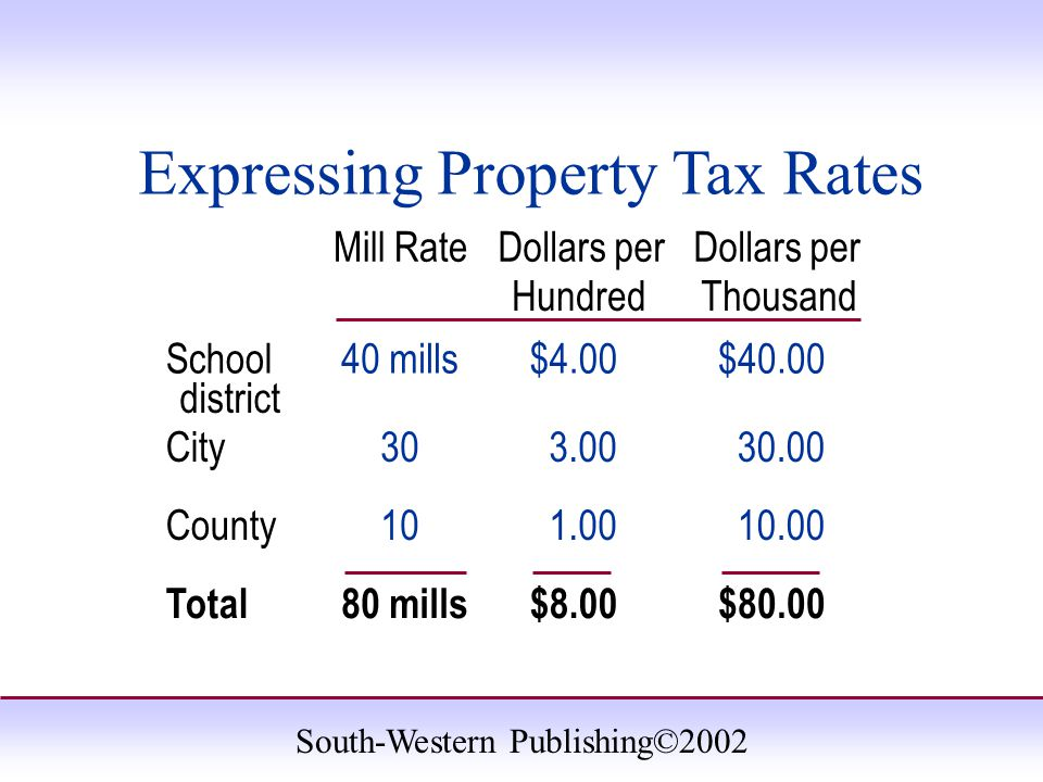 South-Western Publishing©2002 Expressing Property Tax Rates Mill RateDollars per HundredThousand School district 40 mills$4.00$40.00 City303.0030.00 C