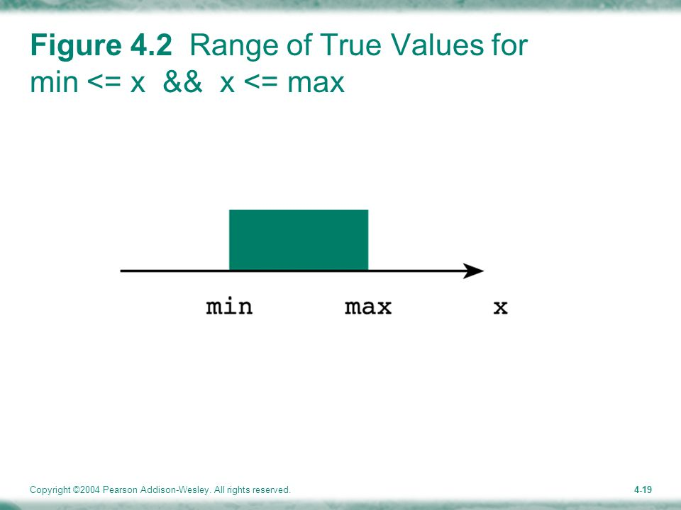 Copyright ©2004 Pearson Addison-Wesley. All rights reserved.4-19 Figure 4.2 Range of True Values for min <= x && x <= max