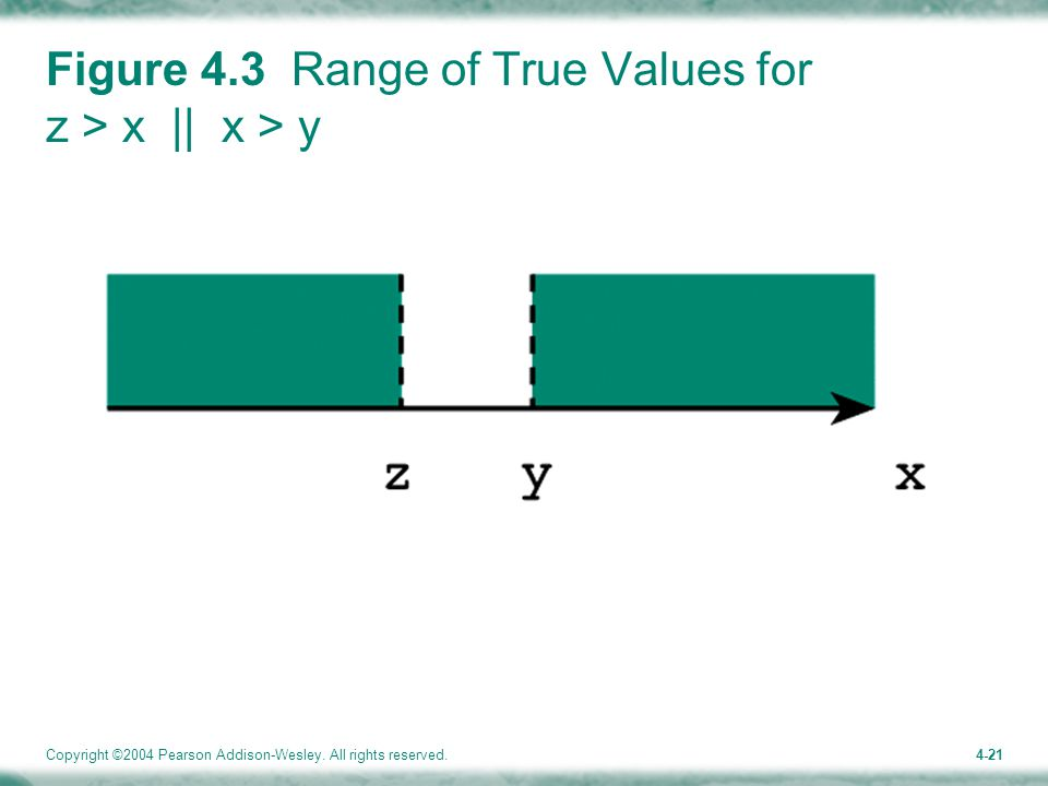 Copyright ©2004 Pearson Addison-Wesley. All rights reserved.4-21 Figure 4.3 Range of True Values for z > x || x > y
