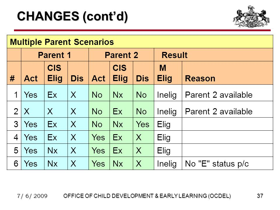 7/ 6/ 2009OFFICE OF CHILD DEVELOPMENT & EARLY LEARNING (OCDEL)37 CHANGES (cont'd) Multiple Parent Scenarios Parent 1Parent 2 Result #Act CIS EligDisAct CIS EligDis M EligReason 1YesExXNoNxNoIneligParent 2 available 2XXXNoExNoIneligParent 2 available 3YesExXNoNxYesElig 4YesExXYesExXElig 5YesNxXYesExXElig 6YesNxXYesNxXIneligNo E status p/c