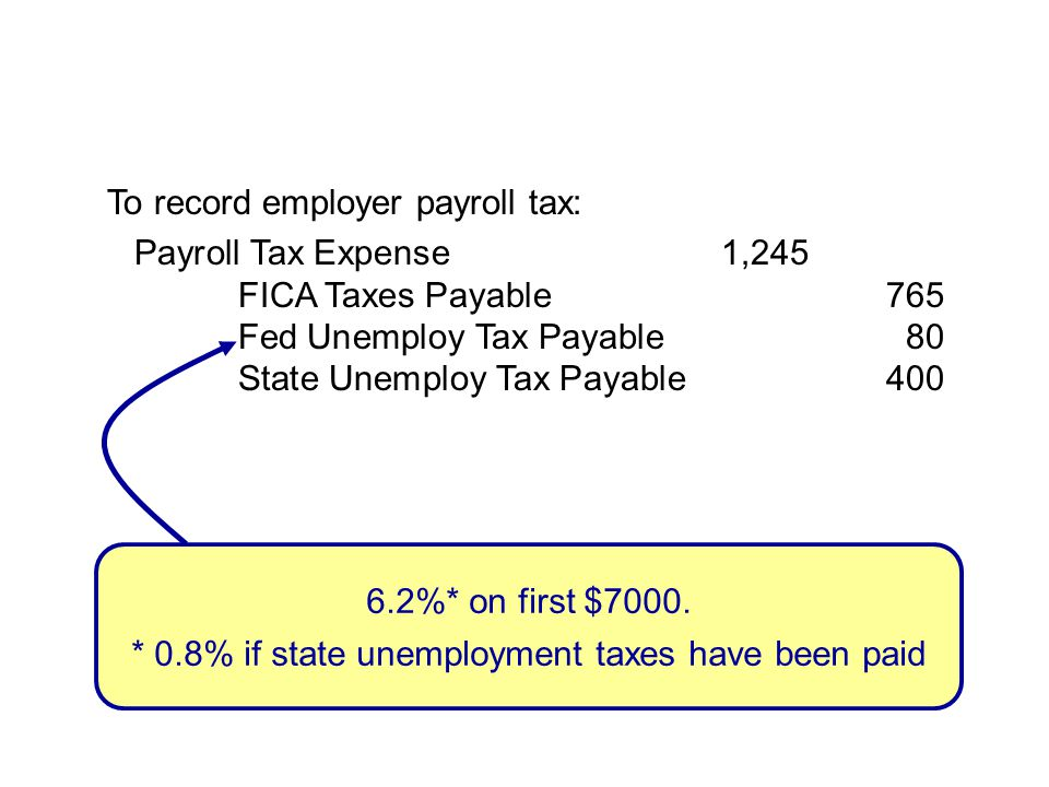 To record employer payroll tax: Payroll Tax Expense1,245 FICA Taxes Payable765 Fed Unemploy Tax Payable80 State Unemploy Tax Payable400 6.2%* on first $7000.