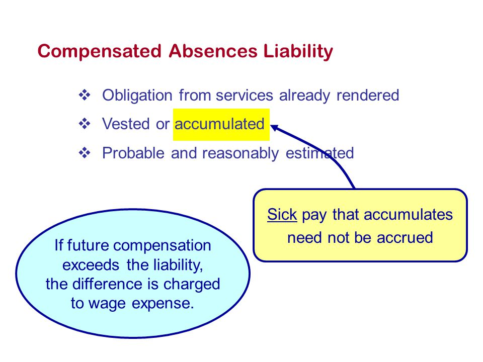 Compensated Absences Liability  Obligation from services already rendered  Vested or accumulated  Probable and reasonably estimated Sick pay that accumulates need not be accrued If future compensation exceeds the liability, the difference is charged to wage expense.