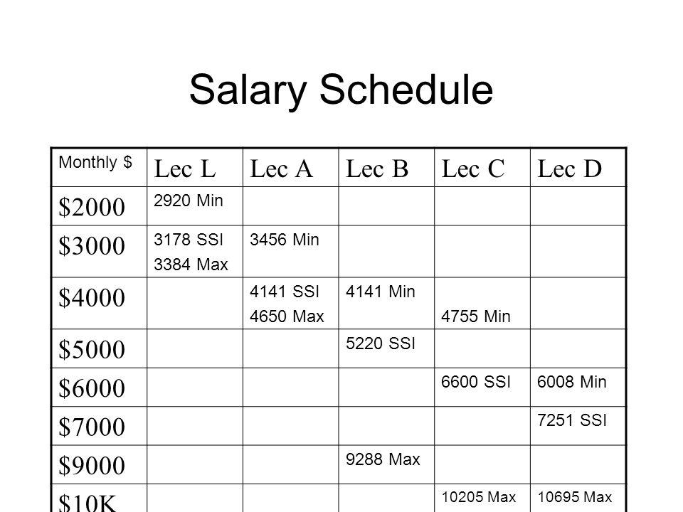 Salary Schedule Monthly $ Lec LLec ALec BLec CLec D $2000 2920 Min $3000 3178 SSI 3384 Max 3456 Min $4000 4141 SSI 4650 Max 4141 Min 4755 Min $5000 5220 SSI $6000 6600 SSI6008 Min $7000 7251 SSI $9000 9288 Max $10K 10205 Max10695 Max