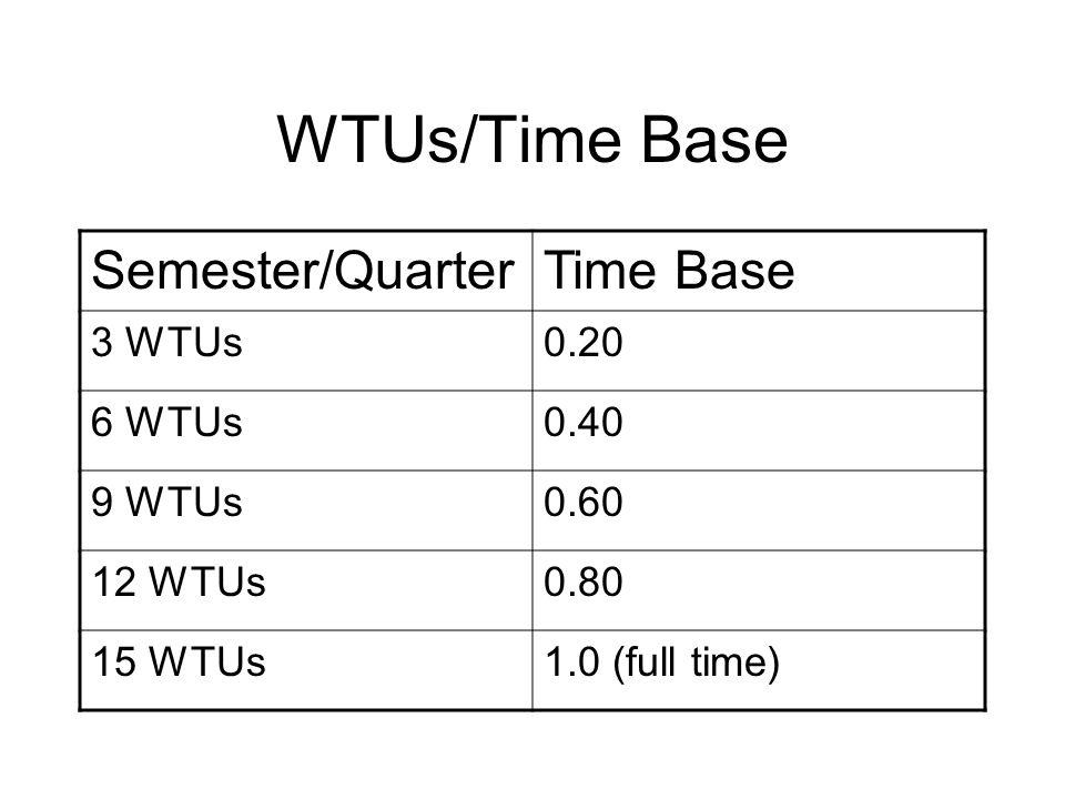 WTUs/Time Base Semester/QuarterTime Base 3 WTUs0.20 6 WTUs0.40 9 WTUs0.60 12 WTUs0.80 15 WTUs1.0 (full time)