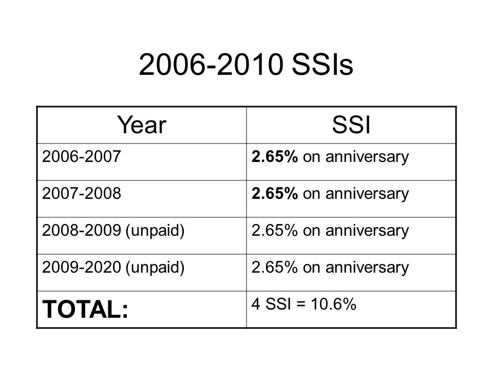 2006-2010 SSIs YearSSI 2006-20072.65% on anniversary 2007-20082.65% on anniversary 2008-2009 (unpaid)2.65% on anniversary 2009-2020 (unpaid)2.65% on anniversary TOTAL: 4 SSI = 10.6%