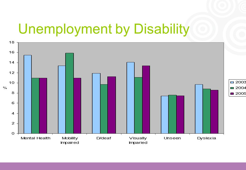 Unemployment by Disability