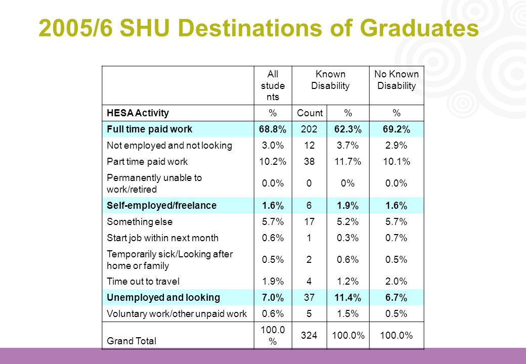 2005/6 SHU Destinations of Graduates All stude nts Known Disability No Known Disability HESA Activity%Count% Full time paid work68.8%20262.3%69.2% Not