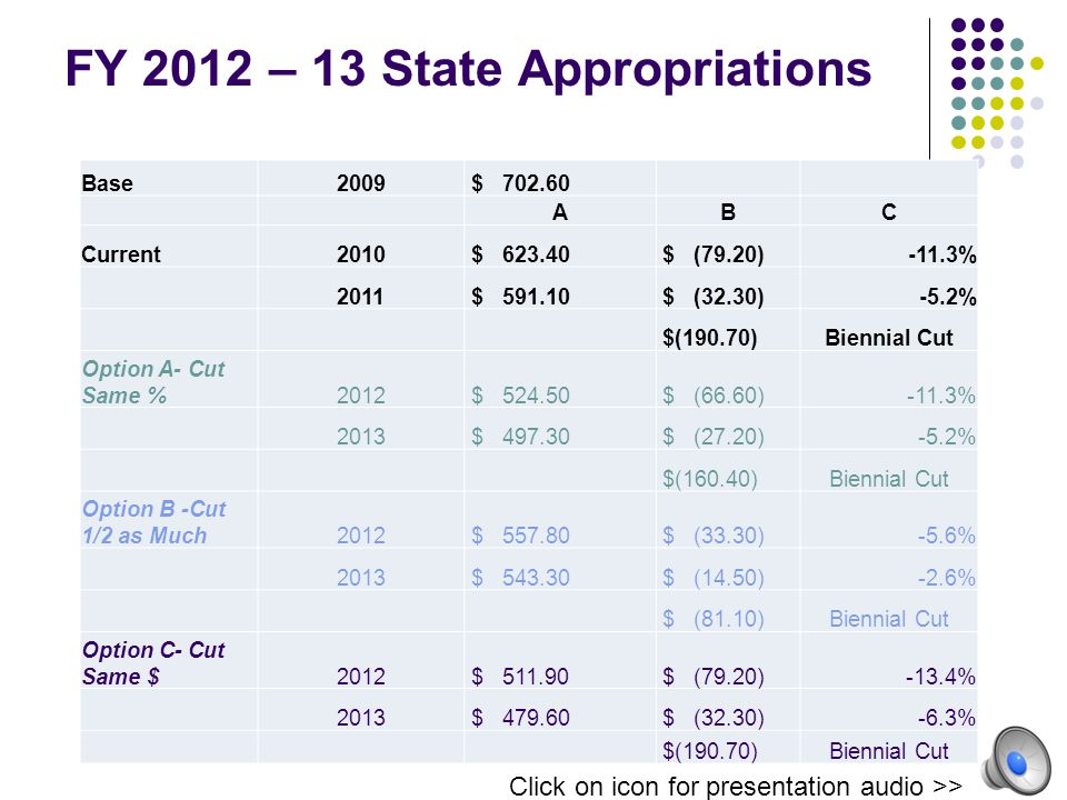 FY 2012 – 13 State Appropriations Base2009 $ 702.60 ABC Current2010 $ 623.40 $ (79.20)-11.3% 2011 $ 591.10 $ (32.30)-5.2% $(190.70)Biennial Cut Option A- Cut Same %2012 $ 524.50 $ (66.60)-11.3% 2013 $ 497.30 $ (27.20)-5.2% $(160.40)Biennial Cut Option B -Cut 1/2 as Much2012 $ 557.80 $ (33.30)-5.6% 2013 $ 543.30 $ (14.50)-2.6% $ (81.10)Biennial Cut Option C- Cut Same $2012 $ 511.90 $ (79.20)-13.4% 2013 $ 479.60 $ (32.30)-6.3% $(190.70)Biennial Cut Click on icon for presentation audio >>