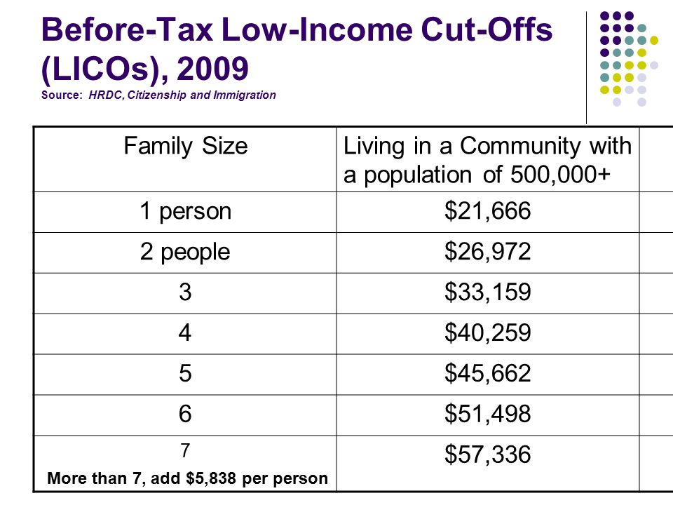 Before-Tax Low-Income Cut-Offs (LICOs), 2009 Source: HRDC, Citizenship and Immigration Family SizeLiving in a Community with a population of 500,000+