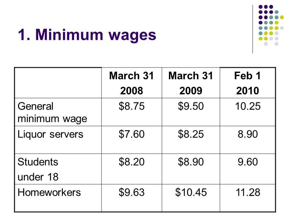 1. Minimum wages March 31 2008 March 31 2009 Feb 1 2010 General minimum wage $8.75$9.5010.25 Liquor servers$7.60$8.258.90 Students under 18 $8.20$8.90