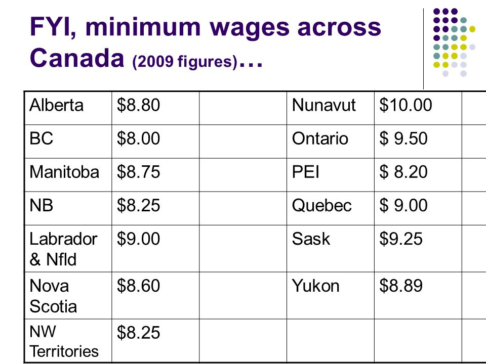 FYI, minimum wages across Canada (2009 figures) … Alberta$8.80Nunavut$10.00 BC$8.00Ontario$ 9.50 Manitoba$8.75PEI$ 8.20 NB$8.25Quebec$ 9.00 Labrador &