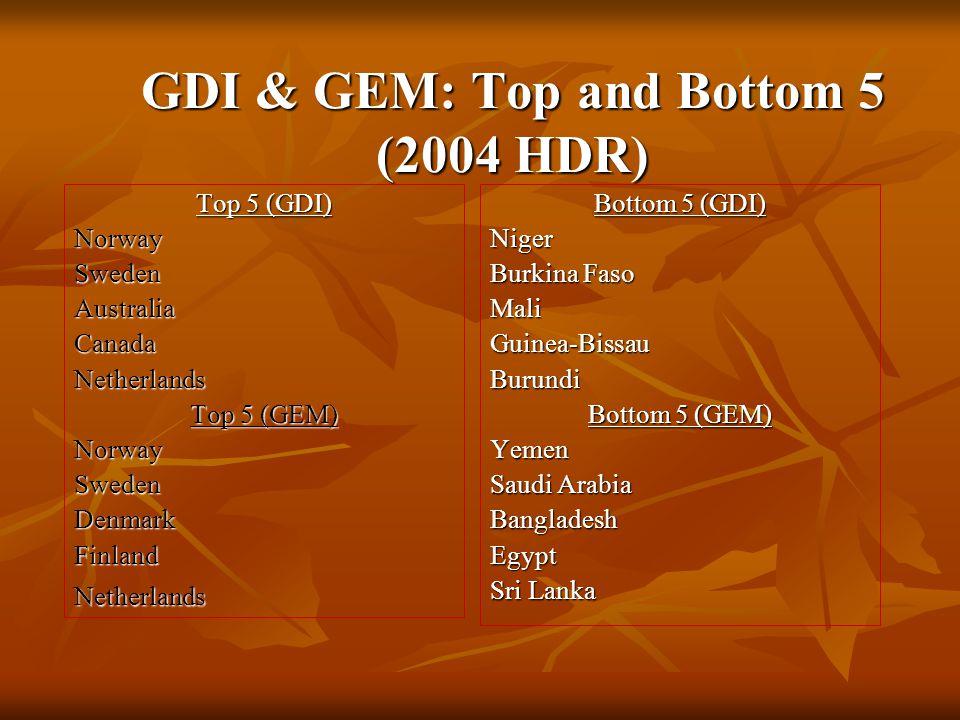 GDI & GEM: Top and Bottom 5 (2004 HDR) Top 5 (GDI) NorwaySwedenAustraliaCanadaNetherlands Top 5 (GEM) NorwaySwedenDenmarkFinlandNetherlands Bottom 5 (