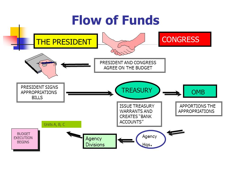 Flow of Funds CONGRESS THE PRESIDENT PRESIDENT AND CONGRESS AGREE ON THE BUDGET PRESIDENT SIGNS APPROPRIATIONS BILLS OMB APPORTIONS THE APPROPRIATIONS