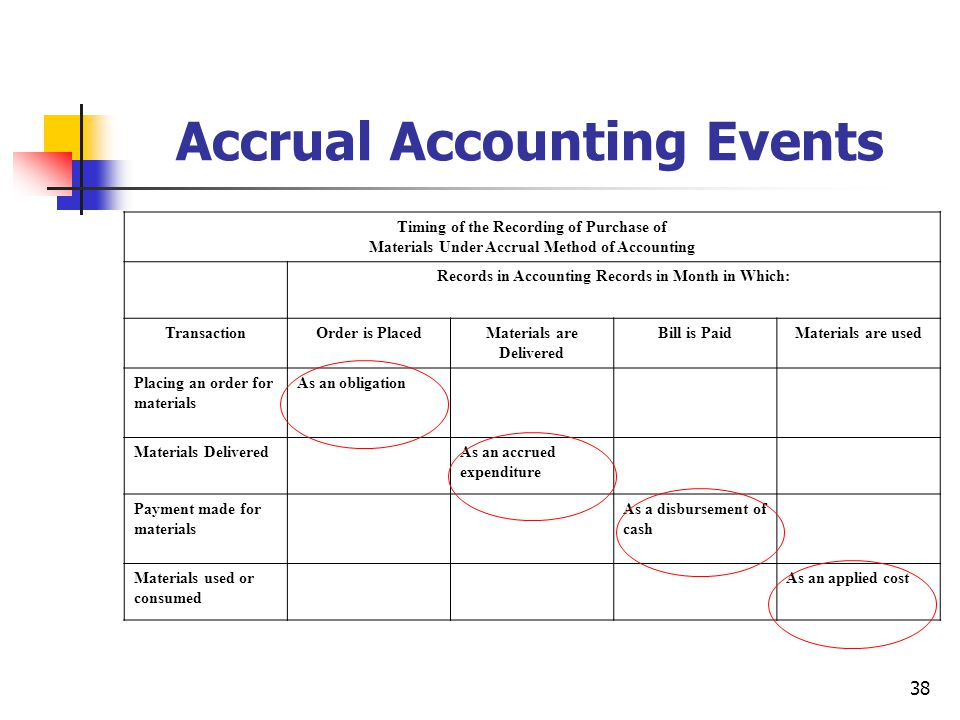 38 Accrual Accounting Events Timing of the Recording of Purchase of Materials Under Accrual Method of Accounting Records in Accounting Records in Mont