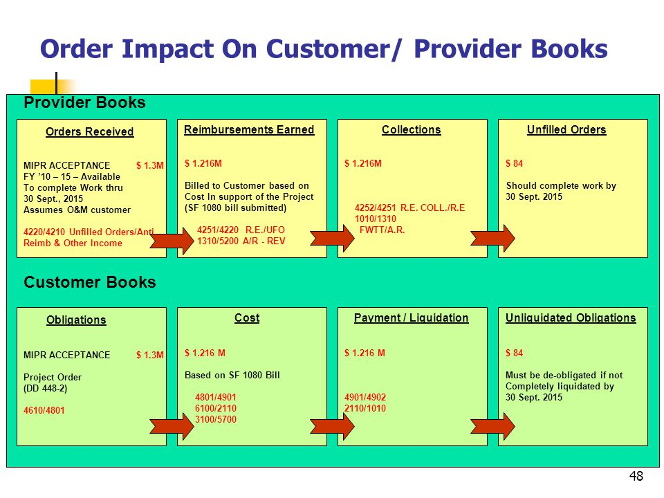 48 Order Impact On Customer/ Provider Books $ 84 Should complete work by 30 Sept. 2015 $ 84 Must be de-obligated if not Completely liquidated by 30 Se