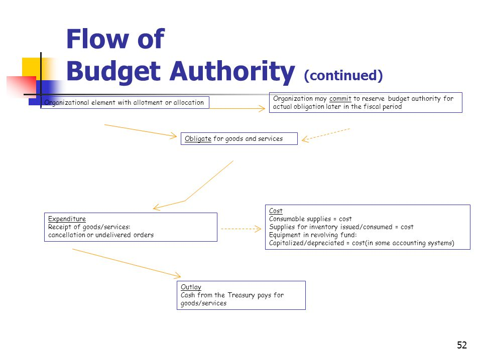 52 Flow of Budget Authority (continued) Organizational element with allotment or allocation Organization may commit to reserve budget authority for ac