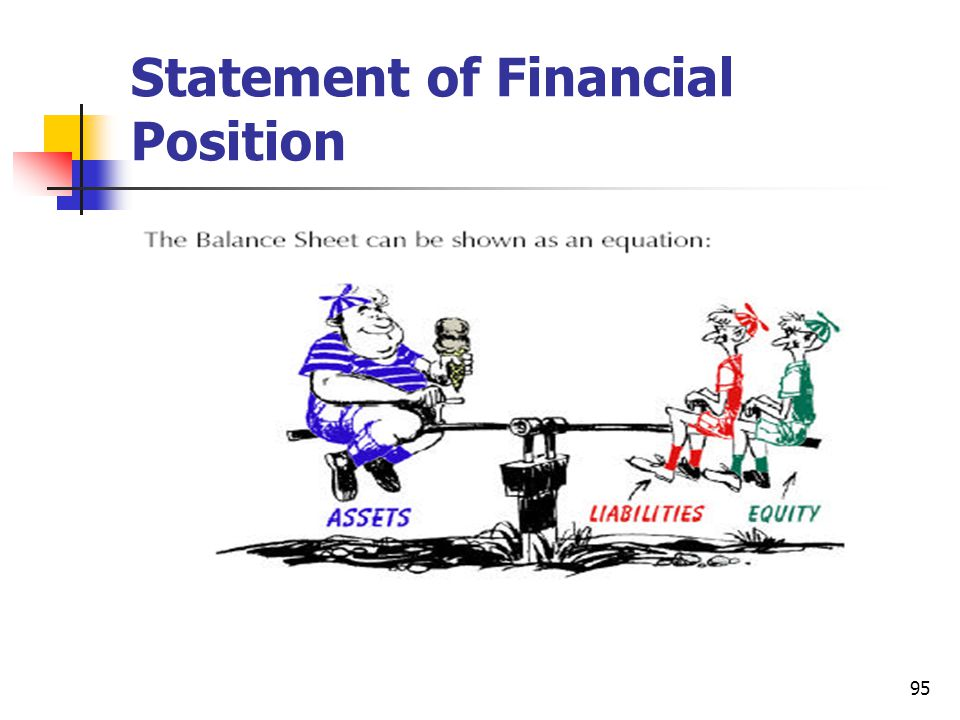 95 Statement of Financial Position