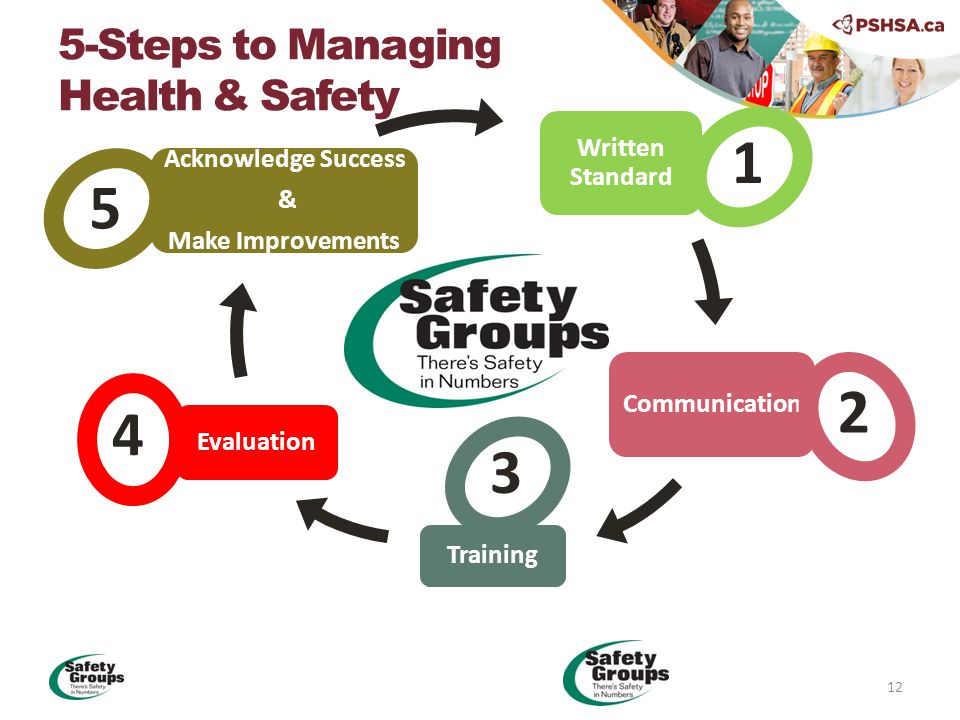 Written Standard Communication Training Evaluation Acknowledge Success & Make Improvements 5-Steps to Managing Health & Safety 1 2 3 4 5 12