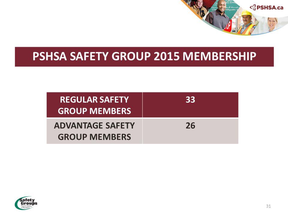 PSHSA SAFETY GROUP 2015 MEMBERSHIP 31 REGULAR SAFETY GROUP MEMBERS 33 ADVANTAGE SAFETY GROUP MEMBERS 26
