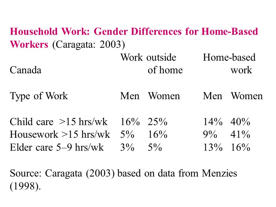 Household Work: Gender Differences for Home-Based Workers (Caragata: 2003) Work outside Home-based Canada of home work Type of Work Men Women Men Women Child care >15 hrs/wk 16% 25% 14% 40% Housework >15 hrs/wk 5% 16% 9% 41% Elder care 5–9 hrs/wk 3% 5% 13% 16% Source: Caragata (2003) based on data from Menzies (1998).
