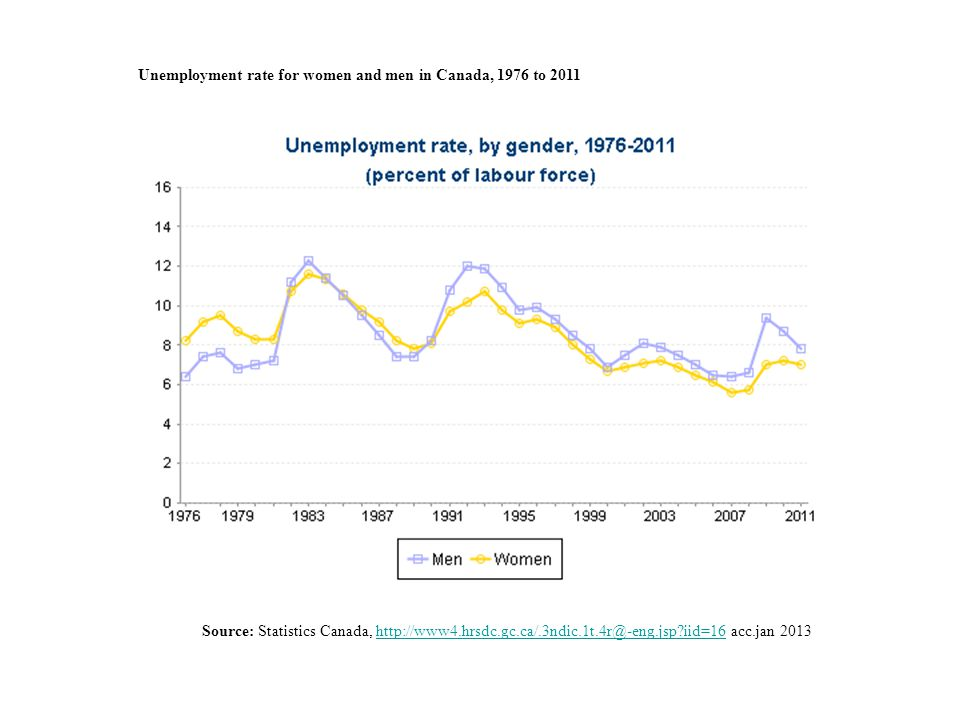 Unemployment rate for women and men in Canada, 1976 to 2011 Source: Statistics Canada, http://www4.hrsdc.gc.ca/.3ndic.1t.4r@-eng.jsp iid=16 acc.jan 2013http://www4.hrsdc.gc.ca/.3ndic.1t.4r@-eng.jsp iid=16
