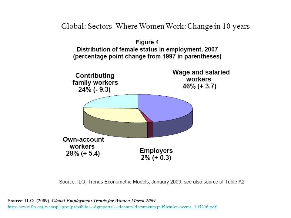 Source: ILO. (2009).