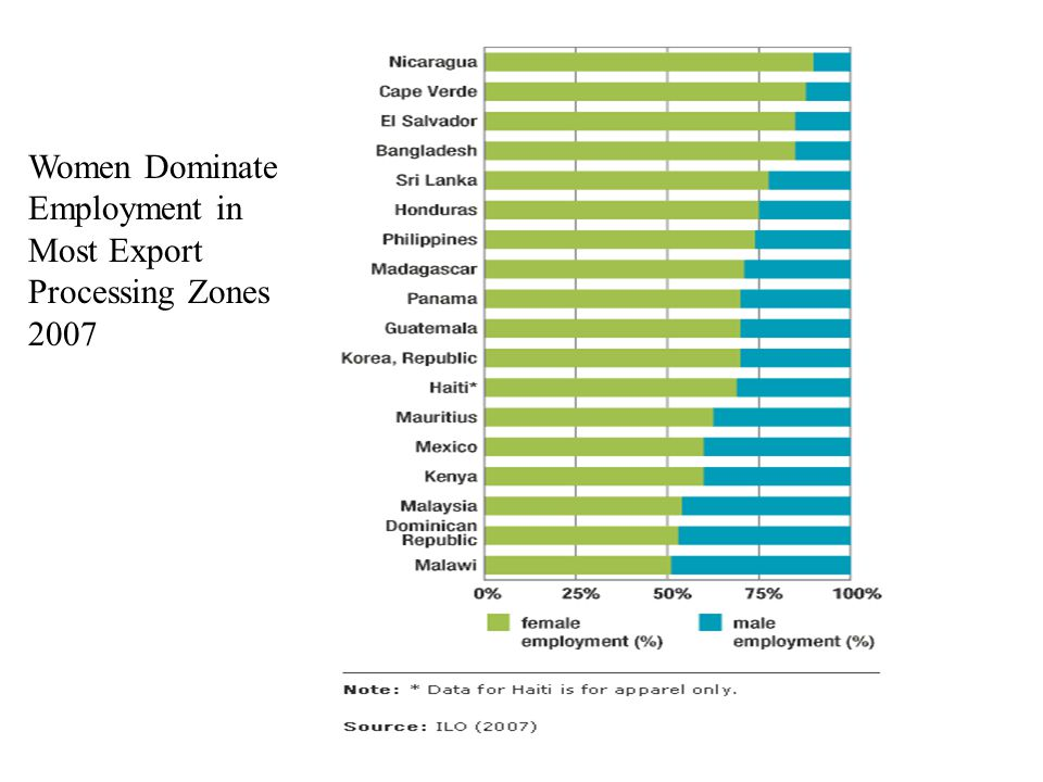 Women Dominate Employment in Most Export Processing Zones 2007