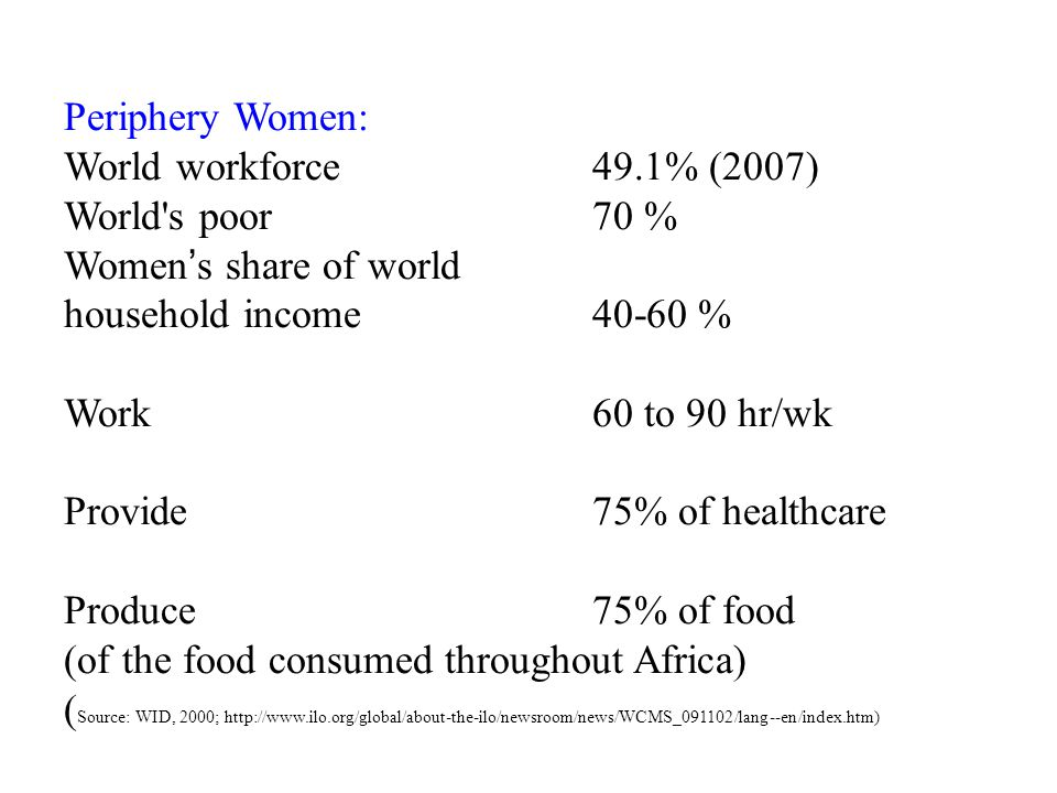Periphery Women: World workforce 49.1% (2007) World s poor 70 % Women's share of world household income 40-60 % Work 60 to 90 hr/wk Provide 75% of healthcare Produce 75% of food (of the food consumed throughout Africa) ( Source: WID, 2000; http://www.ilo.org/global/about-the-ilo/newsroom/news/WCMS_091102/lang--en/index.htm)