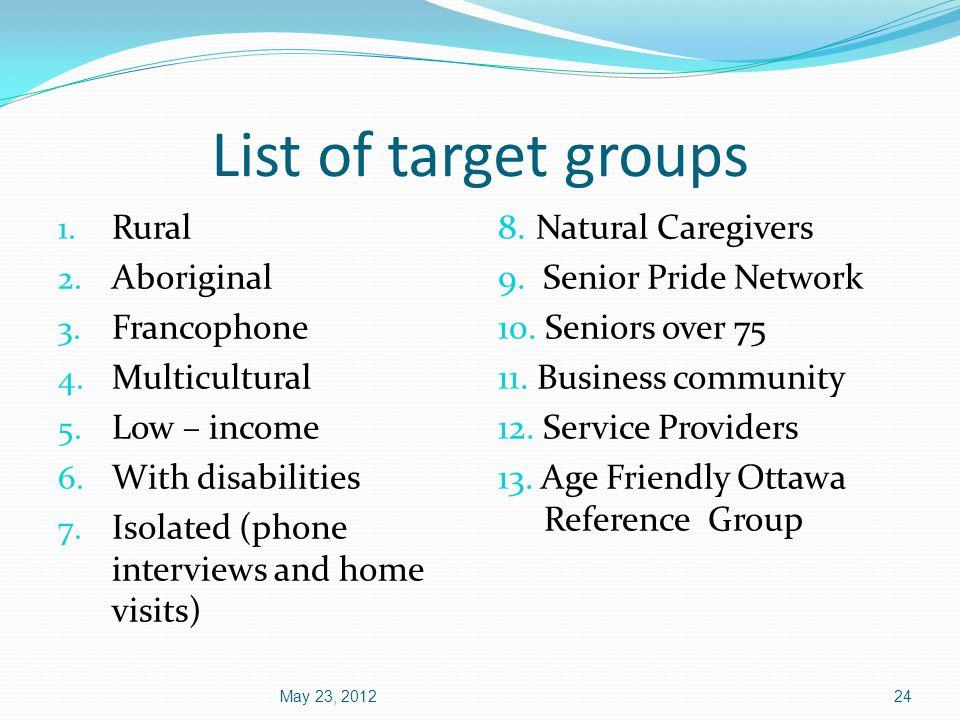 List of target groups 1. Rural 2. Aboriginal 3. Francophone 4.