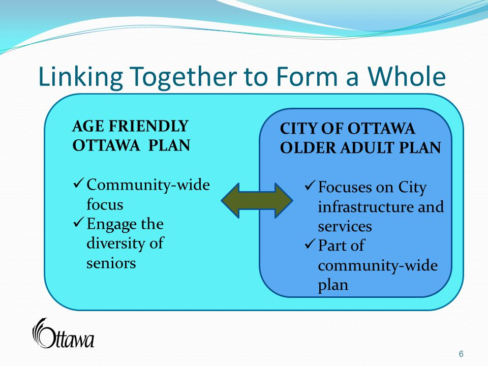 Linking Together to Form a Whole 6 CITY OF OTTAWA OLDER ADULT PLAN Focuses on City infrastructure and services Part of community-wide plan AGE FRIENDLY OTTAWA PLAN Community-wide focus Engage the diversity of seniors