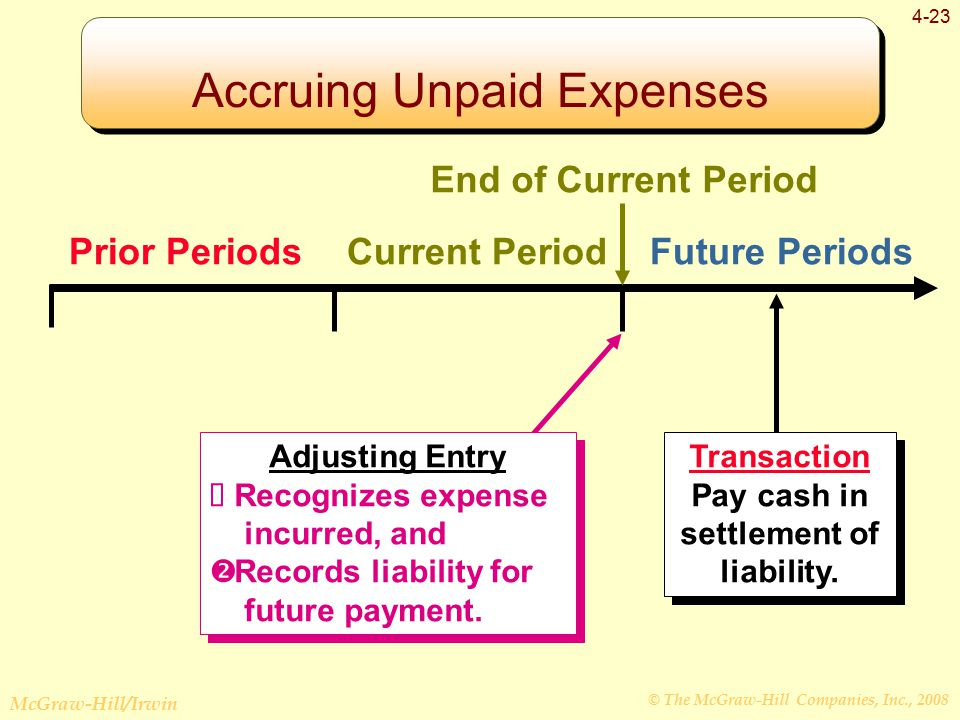© The McGraw-Hill Companies, Inc., 2008 McGraw-Hill/Irwin 4-23 Prior PeriodsCurrent PeriodFuture Periods Transaction Pay cash in settlement of liability.