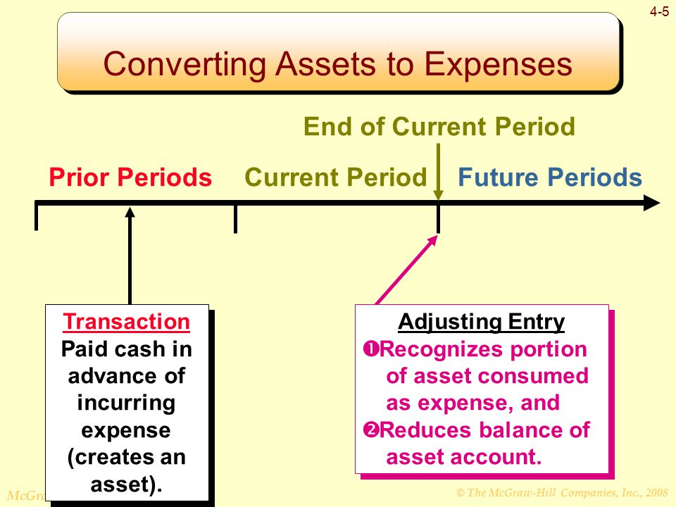 © The McGraw-Hill Companies, Inc., 2008 McGraw-Hill/Irwin 4-5 Prior PeriodsCurrent PeriodFuture Periods Transaction Paid cash in advance of incurring expense (creates an asset).