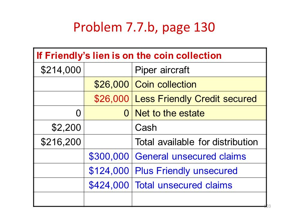 103 Problem 7.7.b, page 130 If Friendly's lien is on the coin collection $214,000Piper aircraft $26,000Coin collection $26,000Less Friendly Credit secured 00Net to the estate $2,200Cash $216,200Total available for distribution $300,000General unsecured claims $124,000Plus Friendly unsecured $424,000Total unsecured claims