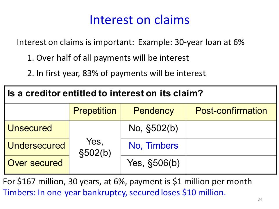 24 Interest on claims Is a creditor entitled to interest on its claim.
