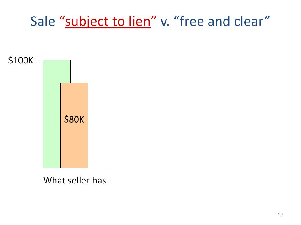 27 Sale subject to lien v. free and clear $80K $100K What seller has