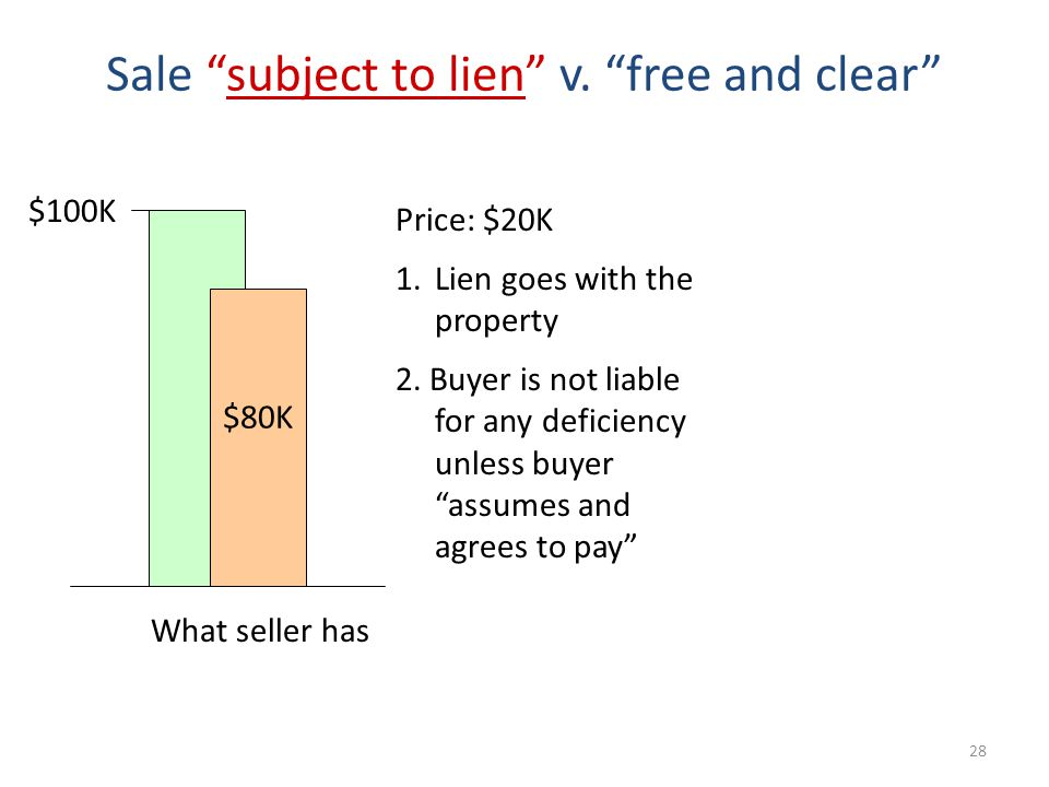 28 Sale subject to lien v.