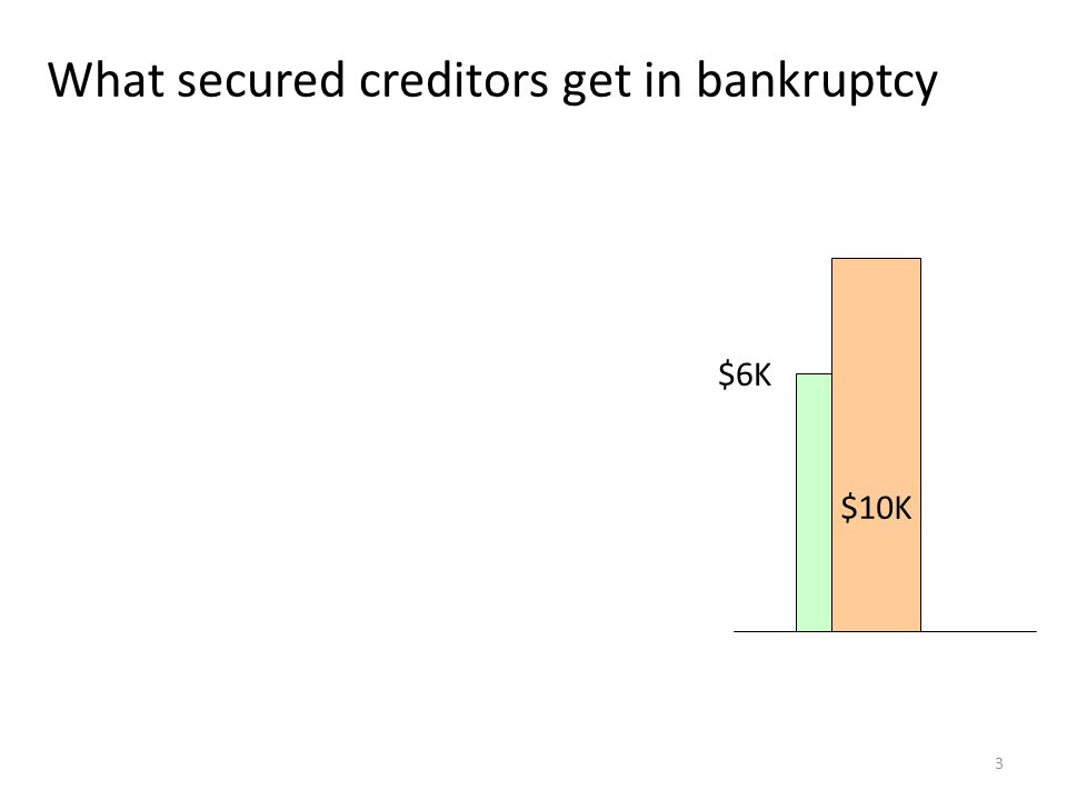 4 What secured creditors get in bankruptcy 1. Bifurcation of claim §506(a) $6K $10K