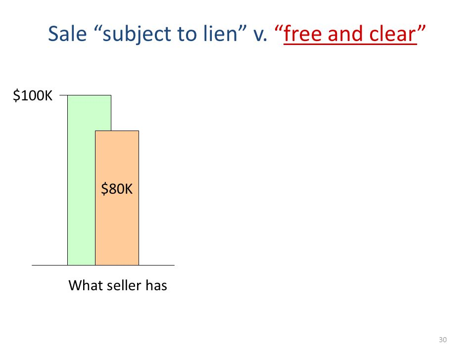 30 Sale subject to lien v. free and clear $80K $100K What seller has