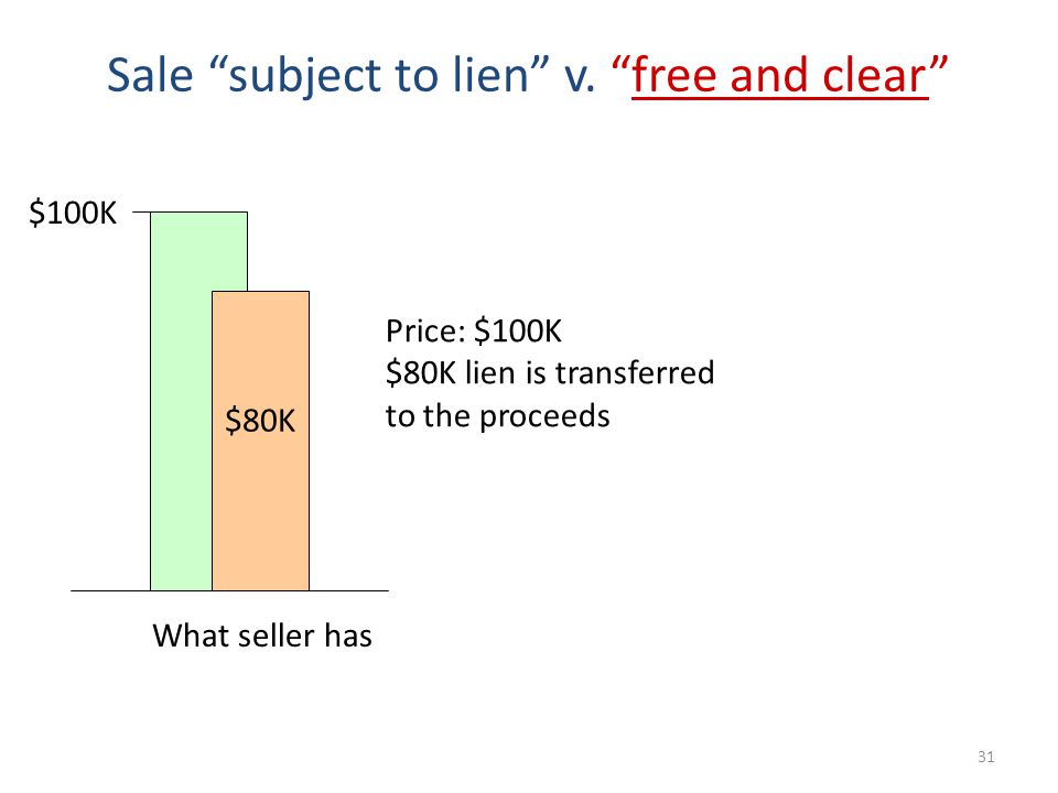31 Sale subject to lien v.