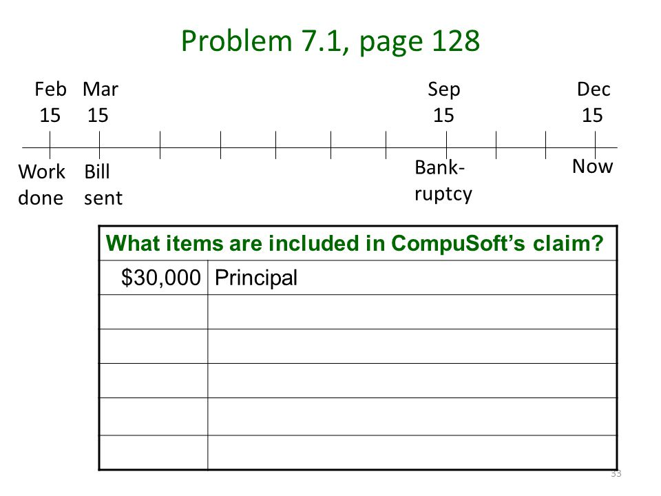 33 Problem 7.1, page 128 Mar 15 Feb 15 Dec 15 Sep 15 Work done Bill sent Bank- ruptcy Now What items are included in CompuSoft's claim.