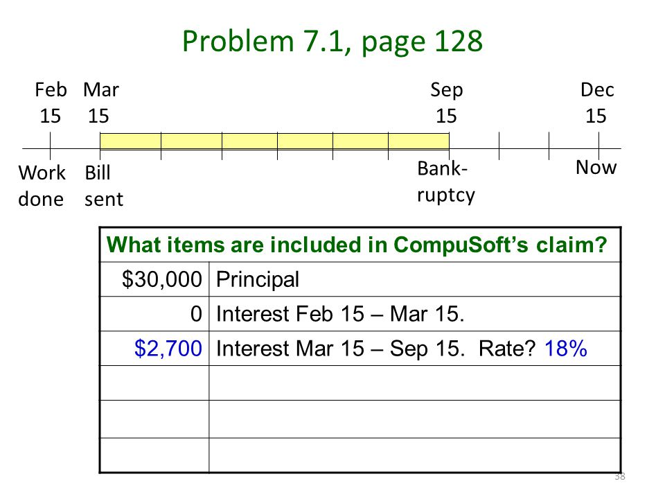 38 Problem 7.1, page 128 Mar 15 Feb 15 Dec 15 Sep 15 Work done Bill sent Bank- ruptcy Now What items are included in CompuSoft's claim.