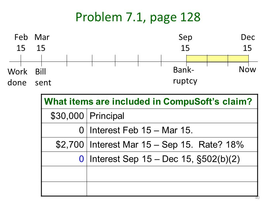 40 Problem 7.1, page 128 Mar 15 Feb 15 Dec 15 Sep 15 Work done Bill sent Bank- ruptcy Now What items are included in CompuSoft's claim.