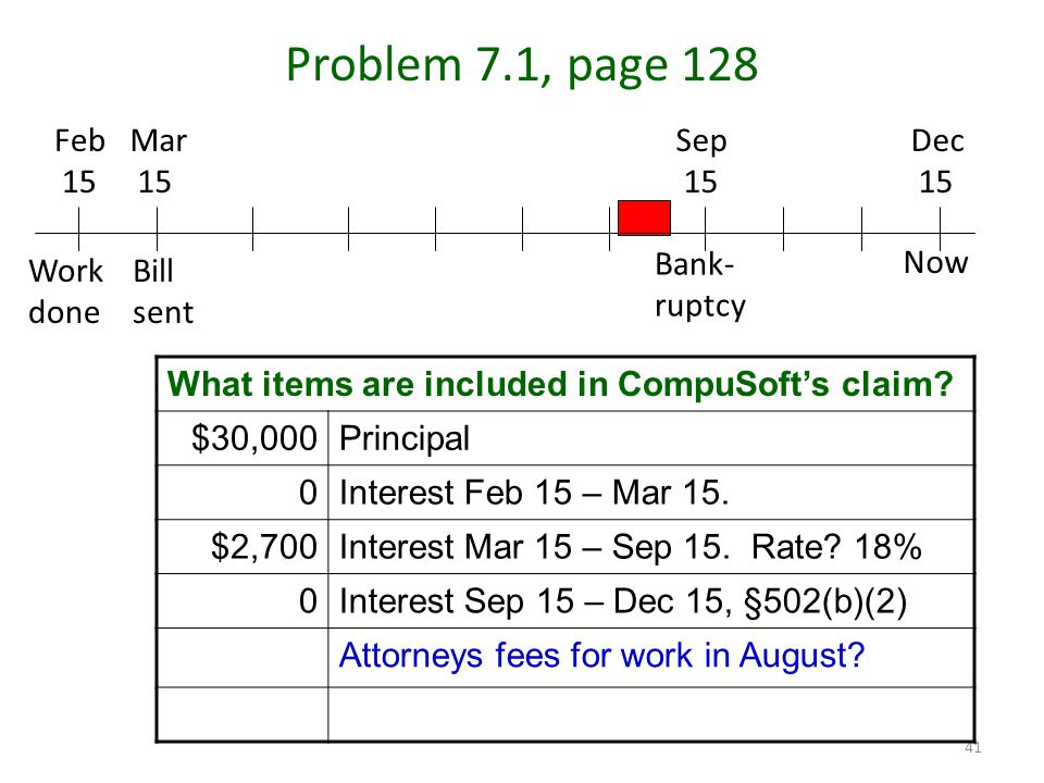 41 Problem 7.1, page 128 Mar 15 Feb 15 Dec 15 Sep 15 Work done Bill sent Bank- ruptcy Now What items are included in CompuSoft's claim.