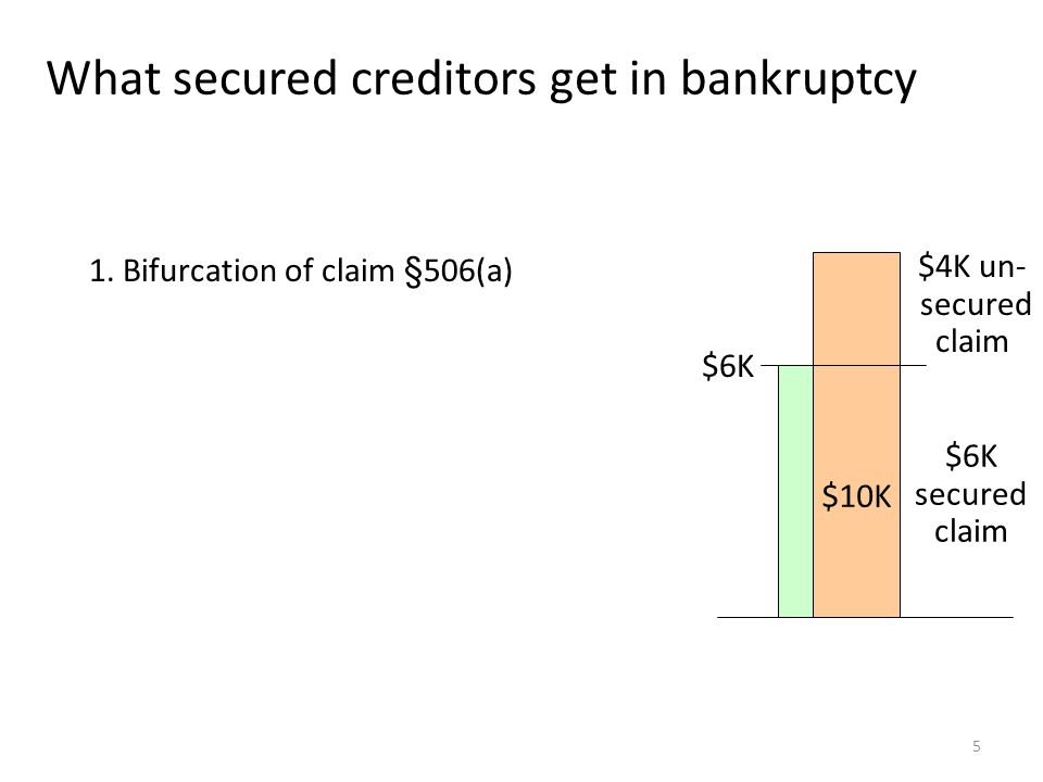 6 What secured creditors get in bankruptcy 1.Bifurcation of claim §506(a) 2.