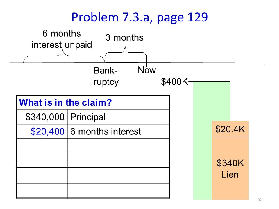 55 Problem 7.3.a, page 129 3 months What is in the claim.