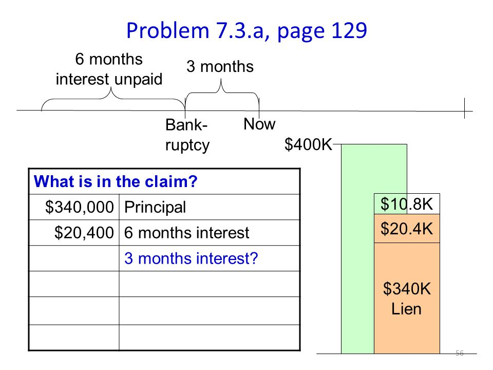 56 Problem 7.3.a, page 129 3 months What is in the claim.